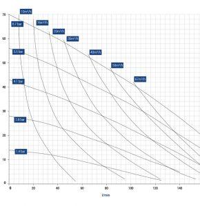 diapump-dp-10-graph