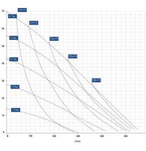 diapump-dp-20-graph