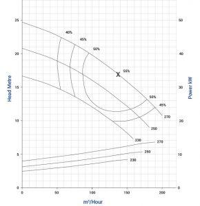 vse-100-4p-vertical-spindle-pump-graph