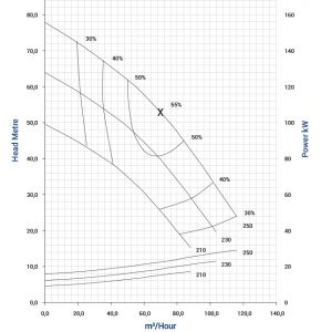 vse-50-2p-vertical-spindle-pump-graph