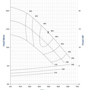 vse-50-4p-vertical-spindle-pump-graph