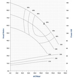 vse-80-2p-vertical-spindle-pump-graph